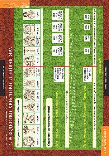 Комплект таблиц. История религиозной культуры. Основы православной культуры. 1-4 класс (12 таблиц)