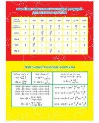 "Карточка-шпаргалка ""Значение тригонометрических функций. Тригонометрические формулы"""