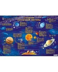 """Плакат """"Строение солнечной системы"""", А2"""