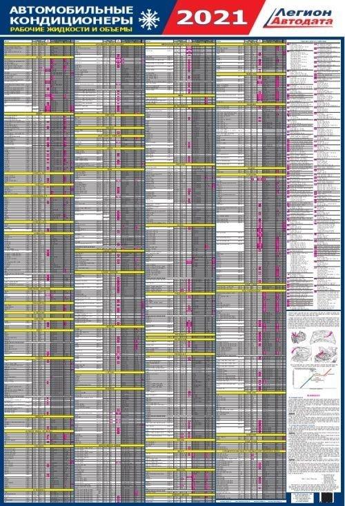 Автомобильные кондиционеры 1997-2020 рабочие жидкости и объемы. Ламинированный плакат