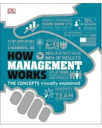 How Management Works. The Concepts Visually Explained